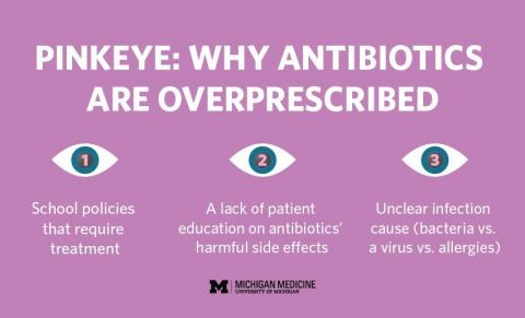 Pink eye antibiotic misuse